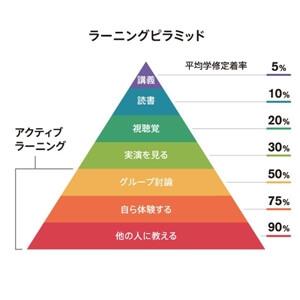 ラーニングピラミッドのイラスト